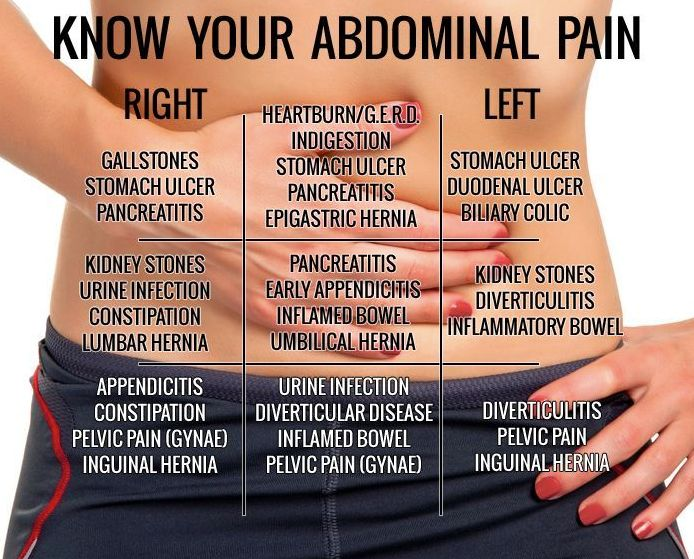 You've Got a Pain in the Abdomen This Picture Is Going To Reveal What Exactly The Problem Is!