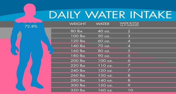 Image result for Water Chart: Exactly How Much Water You Need To Drink To Lose Water Weight According To Your Body